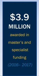 3.9 million dollars awarded in master's and specialist funding (2016-2017)