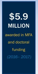 5.9 million dollars awarded in MFA and doctoral funding (2016-2017)
