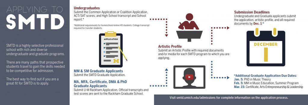 Applying to SMTD: SMTD is a highly selective professional school with rich and diverse undergraduate and graduate programs. There are many paths that prospective students travel to gain the skills needed to be competitive for admission. The best way to find out if you are a great fit for SMTD is to apply.