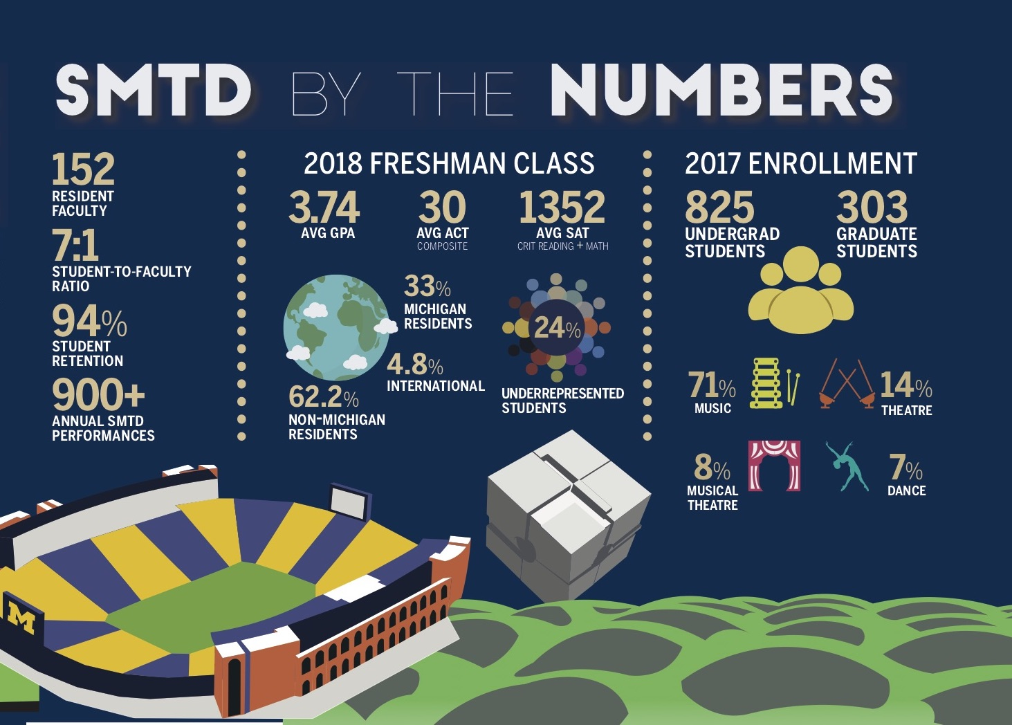 SMTD by the Numbers. 152 resident faculty, 7:1 student to faculty ratio, 94% student retention, 900+ annual SMTD performances. 2018 Freshman class: 3.74 average GPA, 30 average ACT, 1352 average SAT. 33% Michigan residents, 62.2% non-Michigan residents, 4.8% international, 24% underrepresented students. 2017 enrollment: 825 undergraduate students, 303 graduate students, 71% music, 14% theatre, 8% musical theatre, 7% dance.