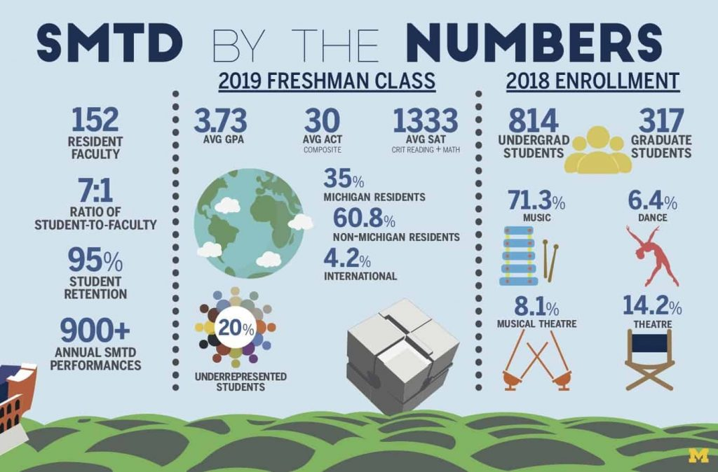 SMTD by the Numbers. 152 resident faculty, 7:1 ratio of student to faculty. 95% student retention. 900+ annual SMTD performances. 2019 Freshman class. 3.73 average GPA. 30 average ACT. 133 Average SAT. 35% Michigan residents. 60.8% non-Michigan residents. 4.2% international. 20% underrepresented students. 2018 enrollment. 814 undergraduate students. 317 graduate students. 71.3% music, 6.4% dance, 8.1% musical theatre, 14.2% theatre.
