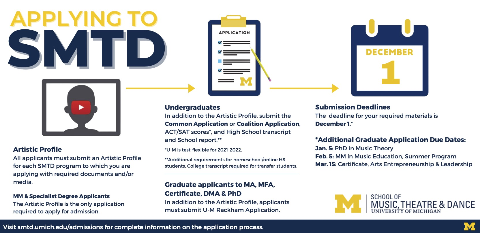 Applying to SMTD: SMTD is a highly selective professional school with rich and diverse undergraduate and graduate programs. There are many paths that prospective students travel to gain the skills needed to be competitive for admission. The best way to find out if you are a great fit for SMTD is to apply. The application process requires submission of an academic application to the University of Michigan and an Artistic profile to SMTD. Both are due December 1.